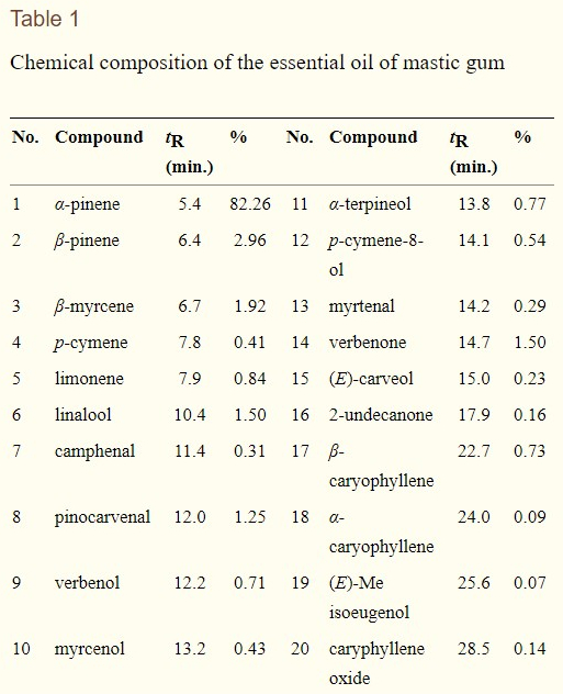 Composición química del Mastic (Koutsoudaki C 2005 Oct 5).